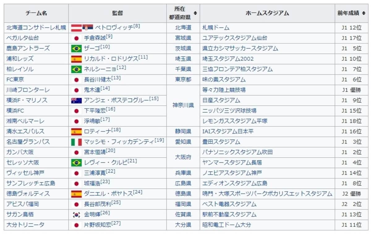 J1リーグの出場チーム