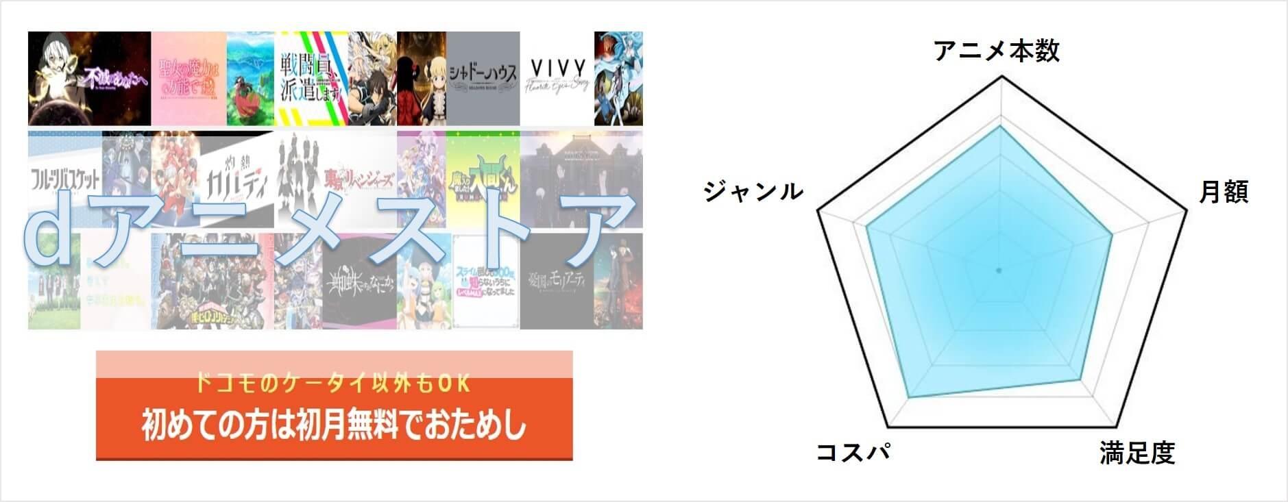 第3位「dアニメストア」